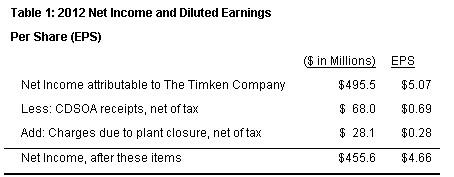 Timken 2012 results2